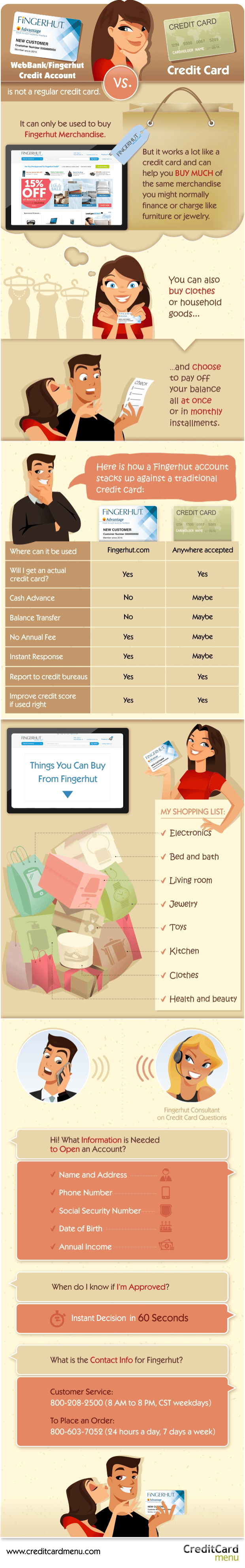 Fingerhut Credit Account Infographic