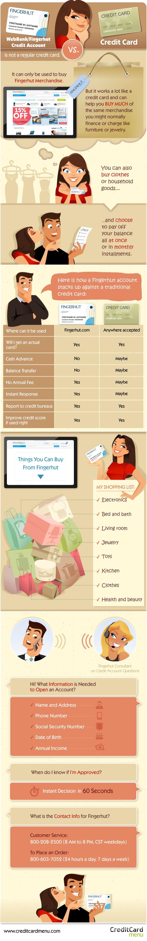 Fingerhut Credit Account Infographic