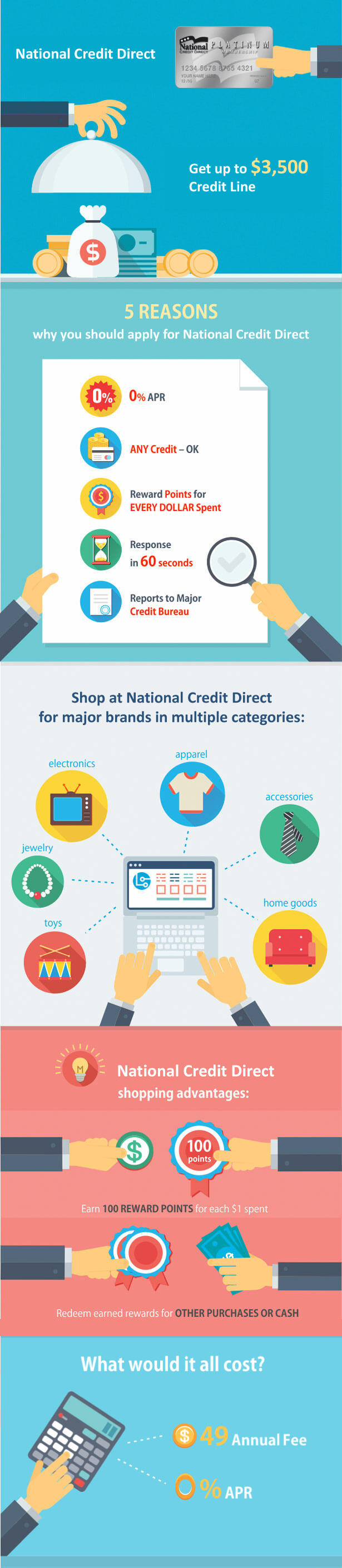National-Credit-Direct
