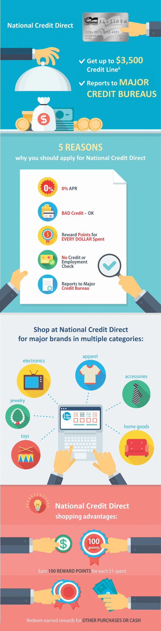 National-Credit-Direct